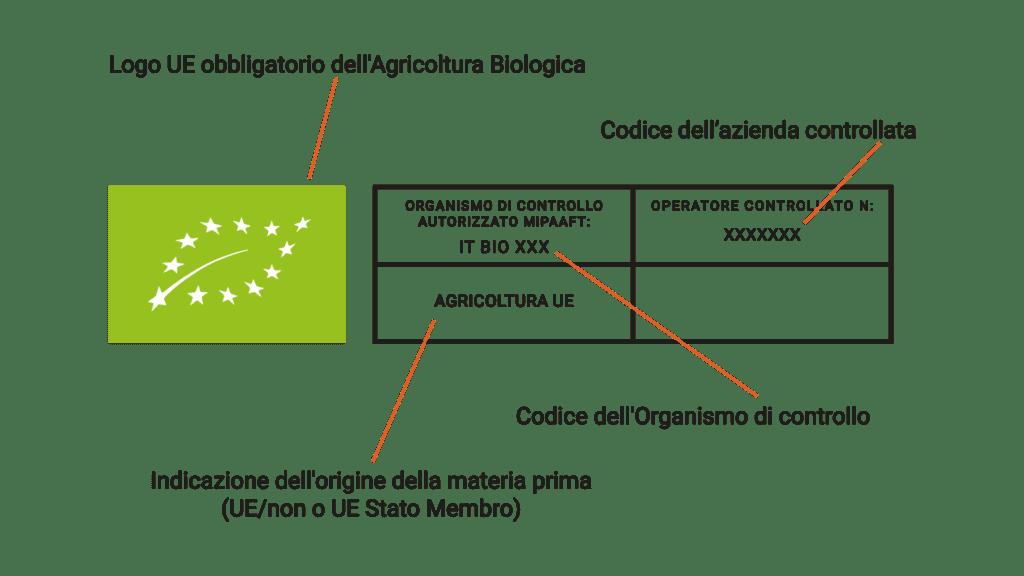 Biologico vs naturale: metodi di produzione a confronto